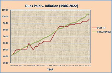 Chart Showing Dues Paid v. Inflation